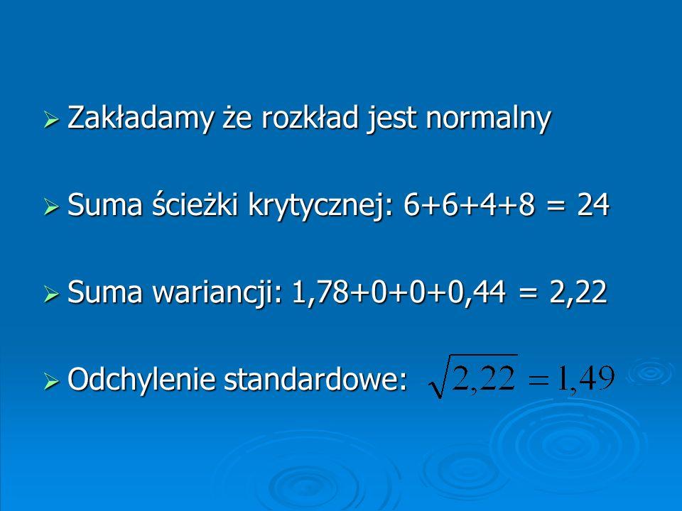 Korzystając z tabeli rozkładu normalnego wyliczamy prawdopodobieństwo ukończenia zadania przed 26 dniem: Z (odchylenie standardowe) = (26-24)/1,49 = 1,34 91% Z tabeli odczytujemy wartość prawdopodobieństwa dla 1,34 = 0,0901 (nasze prawdopodobieństwo wynosi 1 - 0,0901 = 0,9099, czyli 91%)