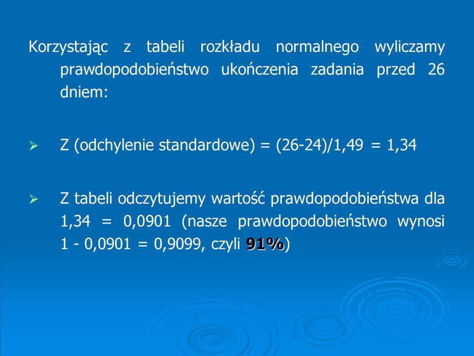 Korzystając z tabeli rozkładu normalnego wyliczamy prawdopodobieństwo ukończenia zadania przed 20 dniem: Z (odchylenie standardowe) = (24-20)/1,49 = 2,68 0,37% Z tabeli odczytujemy wartość prawdopodobieństwa dla 0,0037, czyli 0,37%