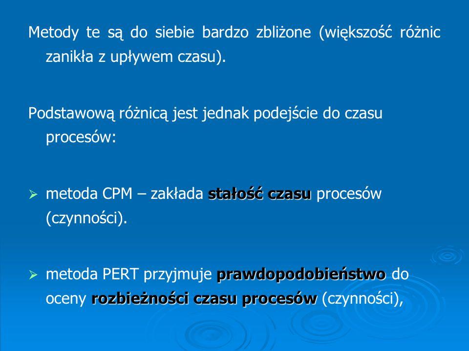 Diagram pierwszeństwa – uproszczona siatka PERT - stanowi alternatywną formę schematu procesu (pokazuje relacje między operacjami na podstawie strzałek i kółek)