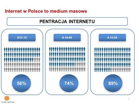 Internet w Polsce to medium masowe