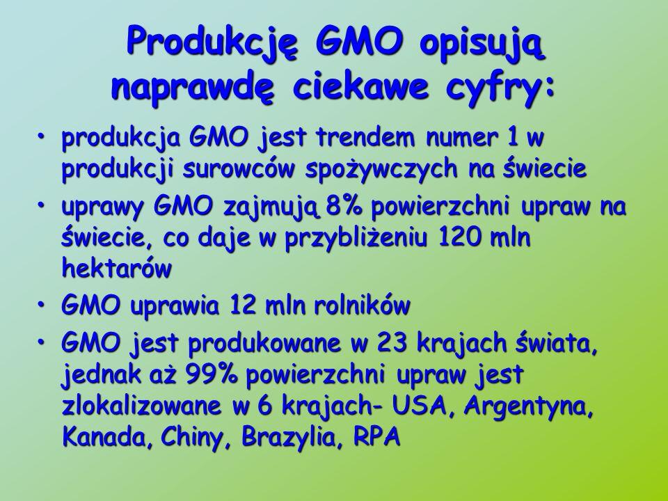 99% roślin genetycznie modyfikowanych stanowią 4 gatunki- soja (60% produkcji światowej), kukurydza (25% produkcji światowej), bawełna (12% produkcji światowej), rzepak (5% produkcji światowej)99% roślin genetycznie modyfikowanych stanowią 4 gatunki- soja (60% produkcji światowej), kukurydza (25% produkcji światowej), bawełna (12% produkcji światowej), rzepak (5% produkcji światowej) w Europie rośliny genetycznie modyfikowane uprawiane są w 8 krajach- Hiszpania, Francja, Portugalia, Czechy, Niemcy, Polska, Rumunia- w sumie 108 tys.