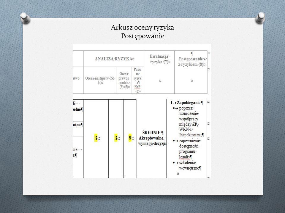 Ocena Ryzyka podstawowe pojęcia PLAN POSTĘPOWANIA Z RYZYKIEM dokument, w którym określono planowane działania modyfikujące ryzyko i realizację tych działań