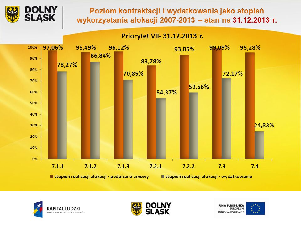 Priorytet VII- 31.05.2014 r. 100,13%