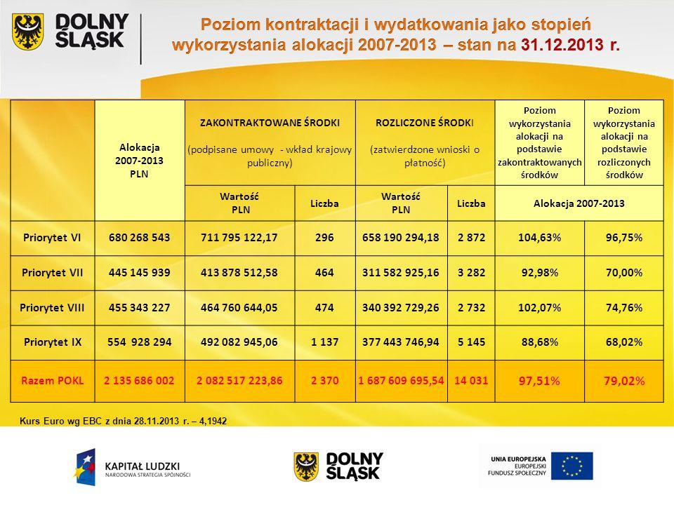 Alokacja 2007-2013 PLN ZAKONTRAKTOWANE ŚRODKI (podpisane umowy - wkład krajowy publiczny) ROZLICZONE ŚRODKI (zatwierdzone wnioski o płatność - podstawa certyfikacji) Poziom wykorzystania alokacji na podstawie zakontraktowanych środków Poziom wykorzystania alokacji na podstawie rozliczonych środków Wartość PLN Liczba Wartość PLN LiczbaAlokacja 2007-2013 Priorytet VI681 111 945879 477 086,19299691 809 055,623 023129,12 %101,57 % Priorytet VII445 697 835438 453 307,55469347 364 041,863 67898,37%77,94 % Priorytet VIII462 529 135472 600 049,32478378 741 930,172 981102,18 %81,88% Priorytet IX555 616 298557 185 924,911 412409 291 675,415 670100,28%73,66 % Razem POKL2 144 955 2122 347 716 367,972 6581 827 206 703,0615 352 109,45 %85,19 % Kurs Euro wg EBC z dnia 29.04.2014 r.