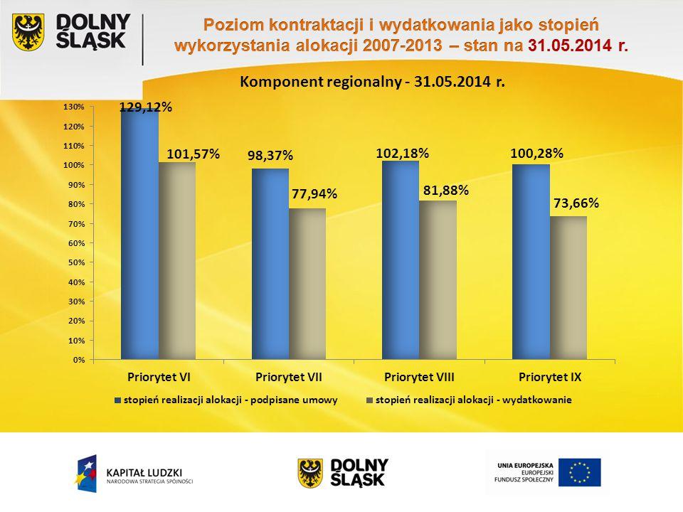 Pozycja w kraju 31.12.201331.05.2014 wartość podpisanych umów w stosunku do alokacji dla województwa 62 103%