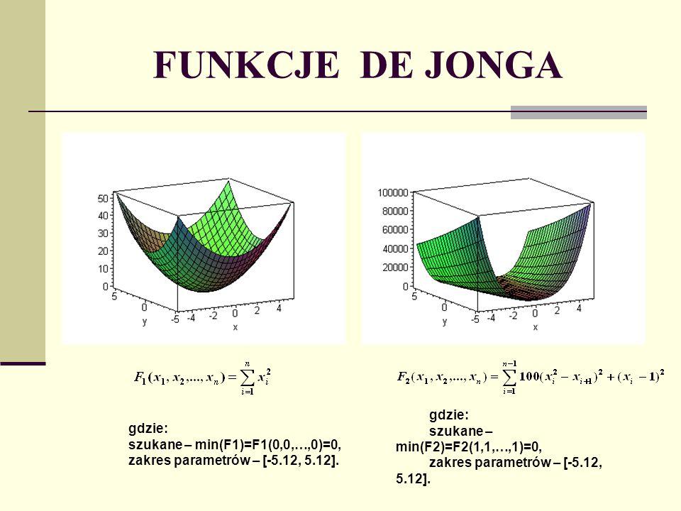 FUNKCJE DE JONGA gdzie: szukane – min(F3)=F3(-5.12,-5.12)= -12, zakres parametrów – [-5.12, 5.12] gdzie: szukane – min(F4)=F4(0,0,…,0)=0 (bez nałożonego szumu), zakres parametrów – [-1.28, 1.28].
