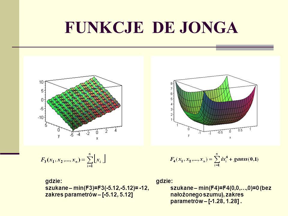 FUNKCJE DE JONGA-dodatkowe gdzie: szukane – min(F6)=F6(0,0,..,0)=0, zakres parametrów – [-5.12,5.12].