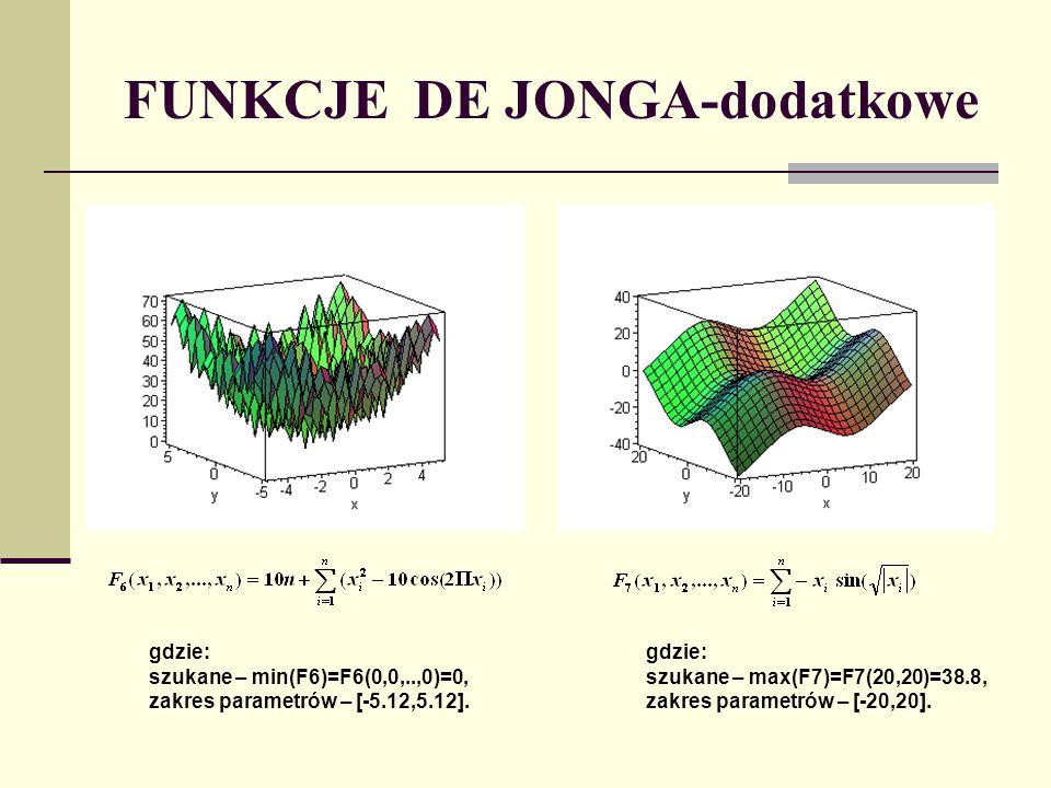 PROJEKT środowiska pomiarowego De Jong zaprojektował środowisko pomiarowe, składające się z 5 zadań z zakresu minimalizacji funkcji.