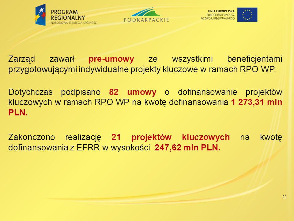 Zakończone projekty wg osi priorytetowych RPO WP – stan na 8 maja 2014 r.