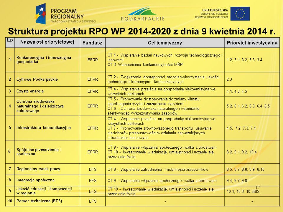 Lp.Nazwa osi priorytetowej Fundusz Alokacja (mln w euro) Indykatywny % całkowitej alokacji 1Konkurencyjna i innowacyjna gospodarka EFRR 374,4 17,7% 2Cyfrowe PodkarpackieEFRR 76,0 3,6% 3Czysta energia EFRR 253,7 12,0% 4 Ochrona środowiska naturalnego i dziedzictwa kulturowego EFRR 199,2 9,4% 5Infrastruktura komunikacyjna EFRR 398,4 18,8% 6Spójność przestrzenna i społeczna EFRR 221,4 10,6% 7Regionalny rynek pracy EFS 235,4 11,2% 8Integracja społeczna EFS 169,18,0% 9Jakość edukacji i kompetencji w regionie EFS 114,95,4% 10Pomoc techniczna EFS 69,73,3% RAZEM 2 112,2100,0% Podział alokacji w ramach RPO WP 2014-2020 – wersja 09.04.2014 18