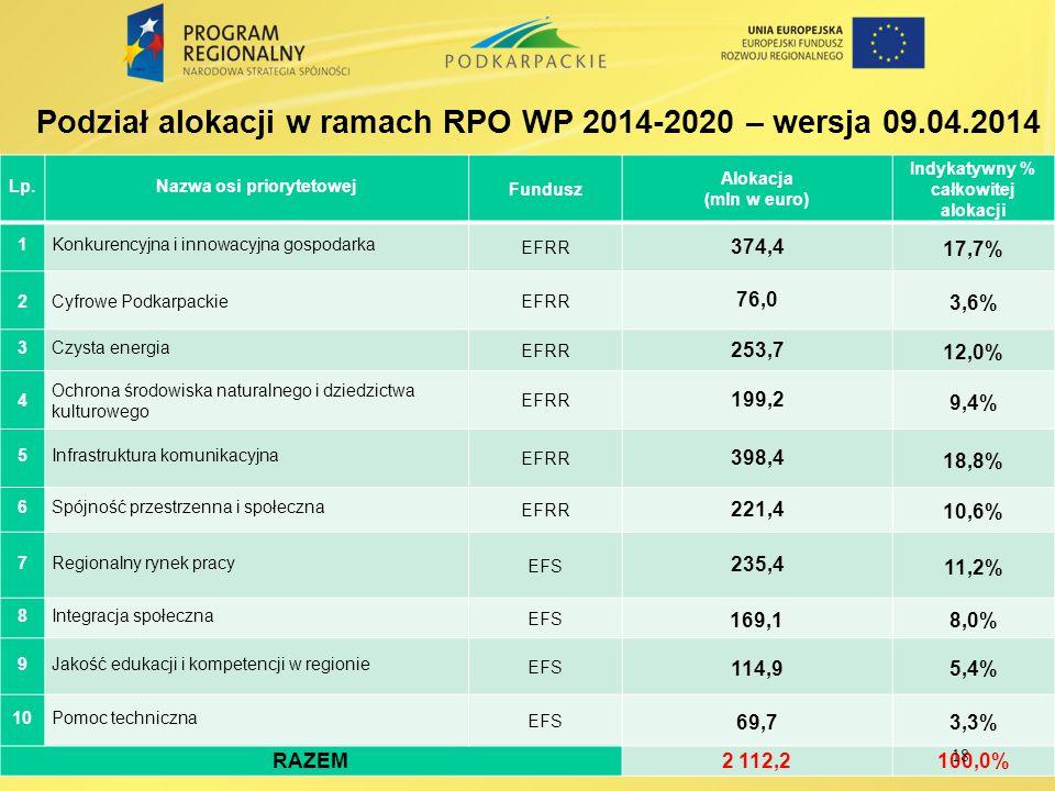 Ring–fencing zasada koncentracji tematycznej środków w ramach RPO WP 2014-2020 UP - 15-20% środków na cel 4 19 UP - 20-22% środków EFS na cel 9 UP - 50-59% środków EFRR na cele 1,2,3,4