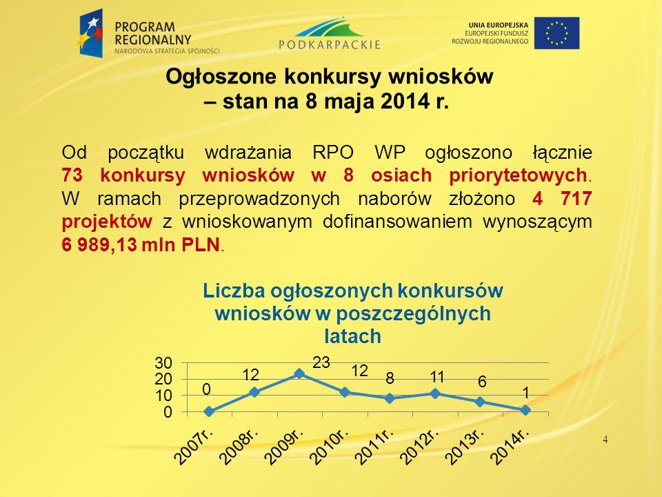 5 Stan realizacji RPO WP *W przypadku wniosków o dofinansowanie formalnie poprawnych, podano łączną kwotę dofinansowania z EFRR i budżetu państwa (w mln PLN).