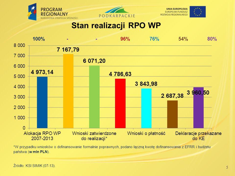 6 Umowy z beneficjentami Podpisano 2 317 umów/decyzji o wartości ogółem 8 004,06 mln PLN na łączną kwotę dofinansowania z EFRR w wysokości 4 786,63mln PLN, co stanowi 96 % alokacji EFRR na realizację RPO WP.