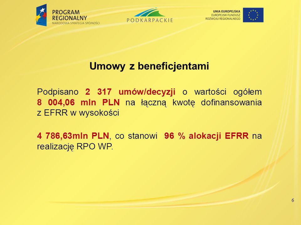 Podpisane umowy/ wydane decyzje (na podstawie limitu) wg osi priorytetowych RPO WP – stan na 8 maja 2014r.