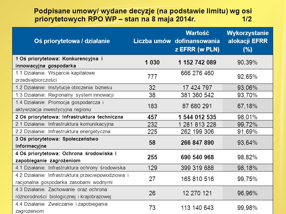 Oś priorytetowa / działanieLiczba umów Wartość dofinansowania z EFRR (w PLN) Wykorzystanie alokacji EFRR (%) 5 Oś priorytetowa: Infrastruktura publiczna 220521 093 36999,26% 5.1 Działanie: Infrastruktura edukacyjna 96247 967 39599,74% 5.2 Działanie: Infrastruktura ochrony zdrowia i pomocy społecznej 76175 417 34199,64% 5.3 Działanie: Infrastruktura sportowa i rekreacyjna 4897 708 63397,41% 6 Oś priorytetowa: Turystyka i kultura 72151 716 18199,93% 7 Oś priorytetowa: Spójność wewnątrzregionalna 143329 438 34999,17% 7.1 Działanie: Rewitalizacja miast 65192 702 53899,13% 7.2 Działanie: Rewitalizacja obszarów zdegradowanych 2464 633 19898,30% 7.3 Działanie: Aktywizacja obszarów zmarginalizowanych gospodarczo oraz wsparcie terenów zniszczonych przez powódź 5472 102 613100,08% 8 Oś priorytetowa: Pomoc techniczna 82130 235 315100,44% 8.1 Działanie: Wsparcie procesu zarządzania i wdrażania 64113 618 401102,15% 8.2 Działanie: Informowanie, promocja oraz wsparcie przygotowania i realizacji projektów 1816 616 91490,13% RAZEM 2 3174 786 626 79496,25% Podpisane umowy/ wydane decyzje (na podstawie limitu) wg osi priorytetowych RPO WP – stan na 8 maja 2014r.