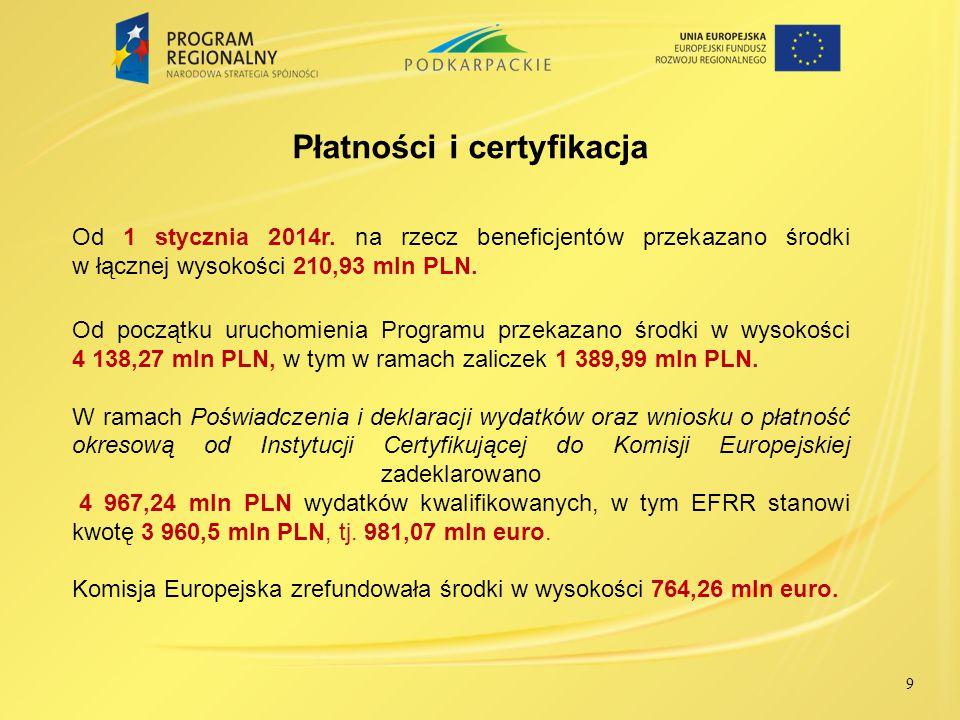INDYKATYWNY WYKAZ INDYWIDUALNYCH PROJEKTÓW KLUCZOWYCH WOJEWÓDZTWA PODKARPACKIEGO NA LATA 2007-2013 10 Wykaz zawiera 86 projektów kluczowych na łączną kwotę dofinansowania z EFRR wynoszącą 1 286,76 mln PLN, co stanowi 26,9% alokacji środków UE w ramach RPO WP.