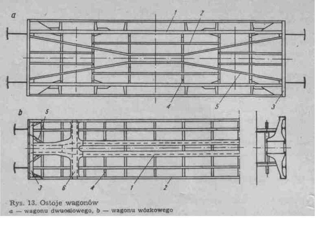 Urządzenia cięgłowe i sprzęgowe ● Do łączenia wagonów w grupy lub składy wagonów oraz do przenoszenia sił pociągowych lokomotyw na wagony służą urządzenia cięgłowe wraz ze sprzęgami.