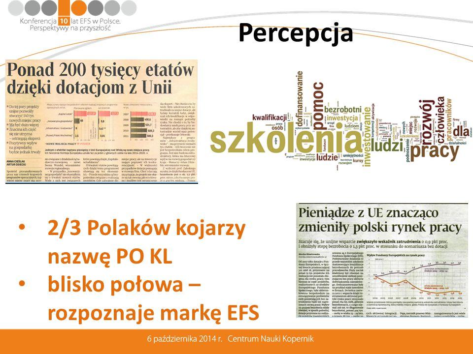 """Wyzwania na przyszłość Koordynacja mechanizmów implementacyjnych (17 PO)Koncentracja na jakości i rezultatachBudowa niezależności rozwojowej – trwałość rozwiązań Wzrost poziomu kapitału społecznego jako efekt procesów rozwojowych Współodpowiedzialność i aktywny udział w procesach decyzyjnychSpełnienie znaczących wymagań kontrolno - audytowychPoprawa spójności społecznej i większe szanse dla osób młodychRyzyko """"pułapki średniego rozwoju"""