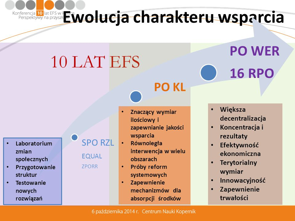 """10 lat EFS """"w liczbach 13,8 mld EUR = 1/5 budżetu PL w 2013 r."""