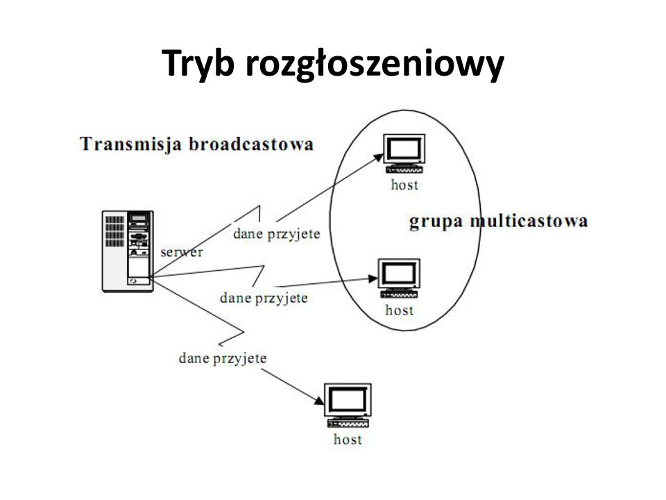 Transmisja jednokierunkowa Transmisja jednokierunkowa (simplex) to transmisja, w której odbiornik nie może przesłać odpowiedzi ani innych danych.