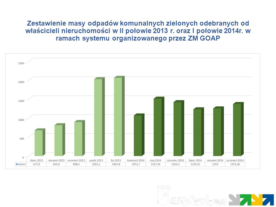 Masa odpadów w skali 1 roku (na podstawie okresu lipiec 2013-wrzesień 2014 Rodzaj odpadu Szacunkowa masa odpadów w okresie 1 roku na podstawie danych z 2013 i 2014r.