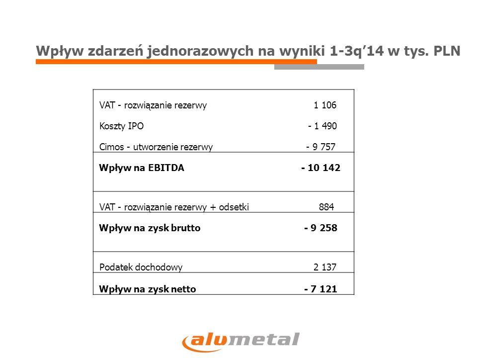 24% 89% 57%  W 3Q 2014 skorygowana EBITDA wzrosła o 24% do 20 mln PLN  W LTM skorygowana EBITDA wzrosła o 57% do 85 mln PLN Skorygowana EBITDA w mln PLN * Skorygowane o zdarzenia jednorazowe