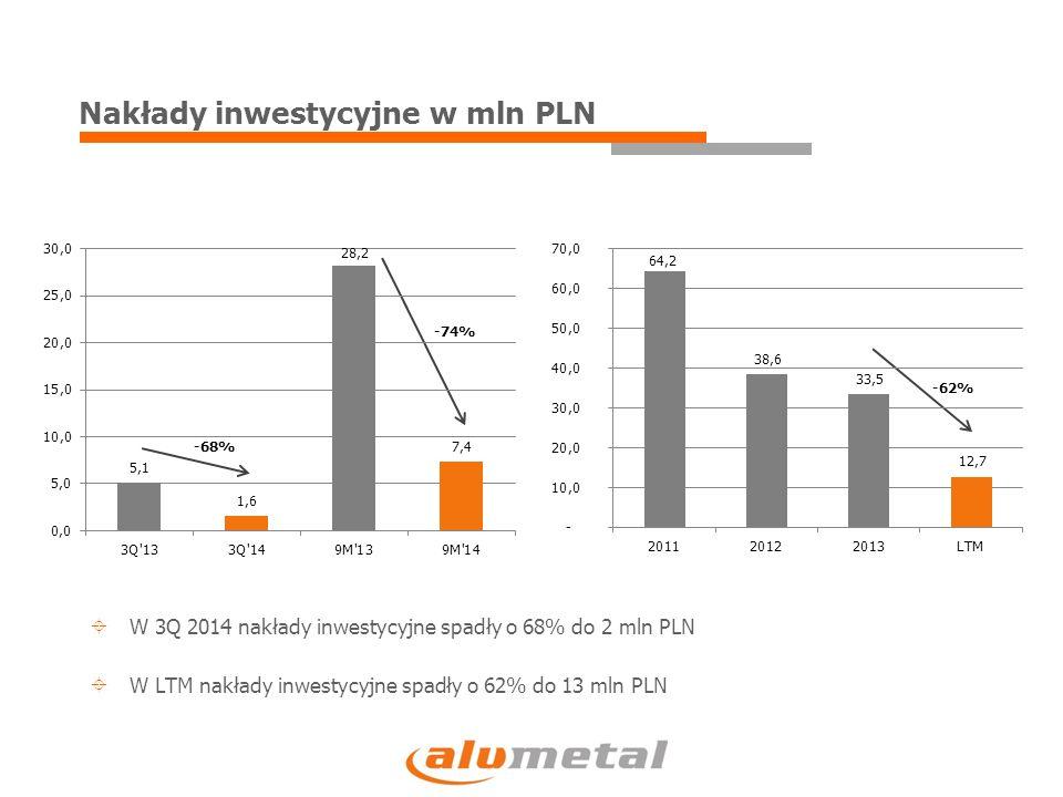EBITDA vs cash flow operacyjny w mln PLN  W 3Q 2014 cash flow operacyjny wyniósł -2 mln PLN w stosunku do 20 mln PLN zysku EBITDA  W LTM cash flow operacyjny wyniósł 69,5 mln PLN w stosunku do 75 mln PLN zysku EBITDA