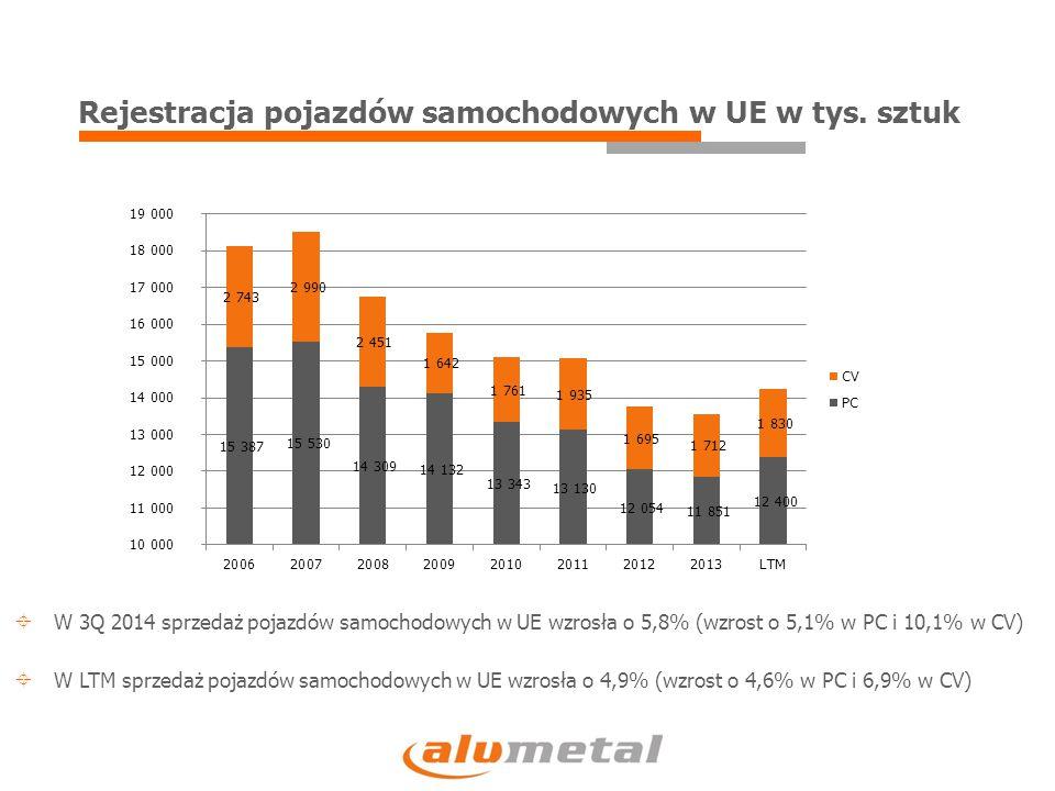 Metal Bulletin 226 alloy spread w EUR  W 3Q 2014 lekka poprawa relacji cen surowców złomowych w stosunku do cen sprzedaży stopów