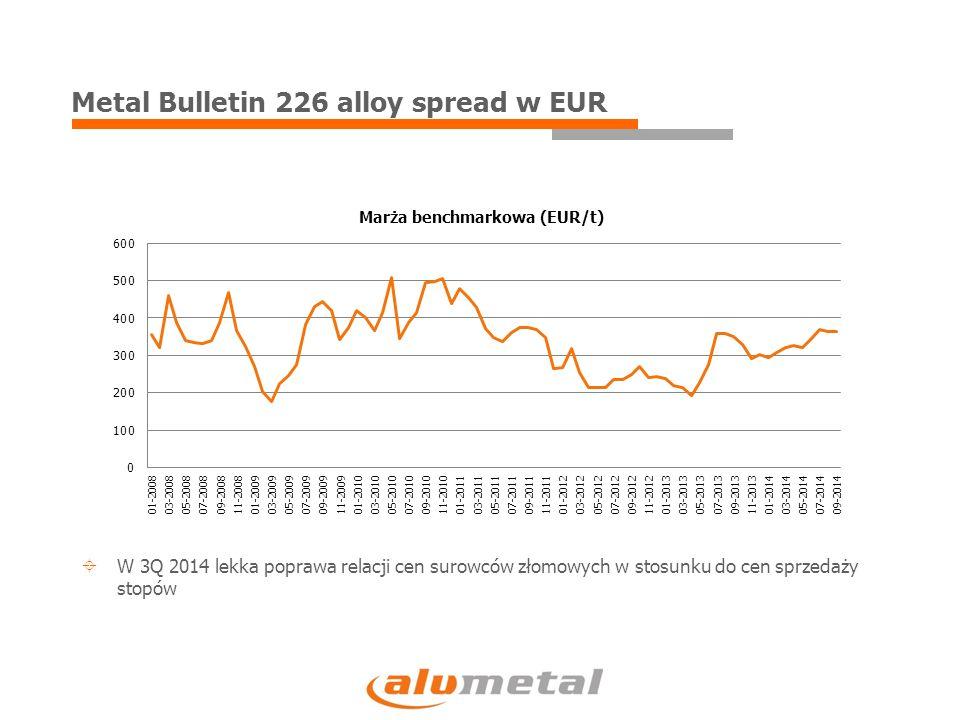 Wolumen sprzedaży w tys.ton 8% 26% 19%  W 3Q 2014 wolumen sprzedaży wzrósł o 8% do 37 tys.