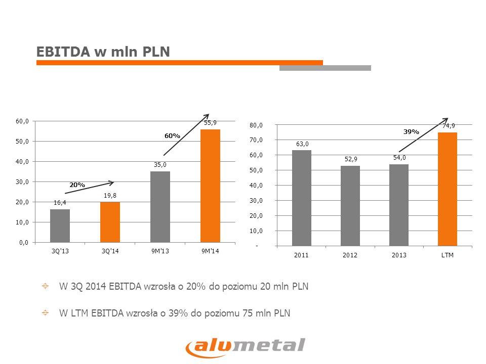 EBITDA na tonę w PLN  W 3Q 2014 EBITDA jednostkowa wzrosła o 11% do poziomu 531 PLN/t  W LTM EBITDA jednostkowa wzrosła o 17% do poziomu 497 PLN/t 11% 27% 17%