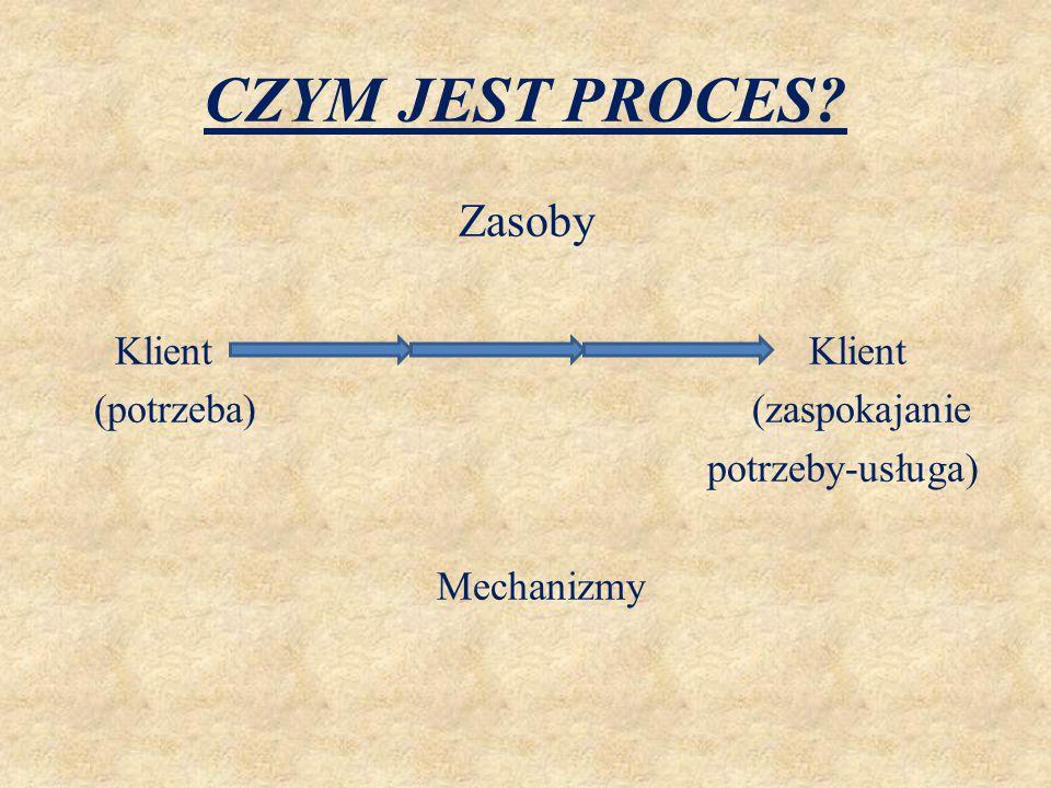 METODY IDENTYFIKACJI PROSESÓW  Metoda odgórna  Metoda oddolna  Metoda mieszana