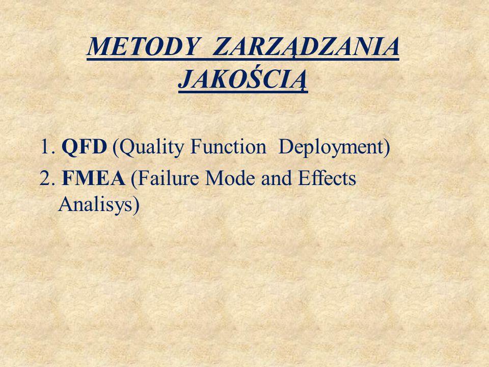 METODY ZARZĄDZANIA JAKOŚCIĄ - QFD QFD (Quality Function Deployment) – uwzględnia na wszystkich etapach projektowania największą liczbę czynników, mogących wpływać na jakość wyrobu lub procesy jego produkcji.