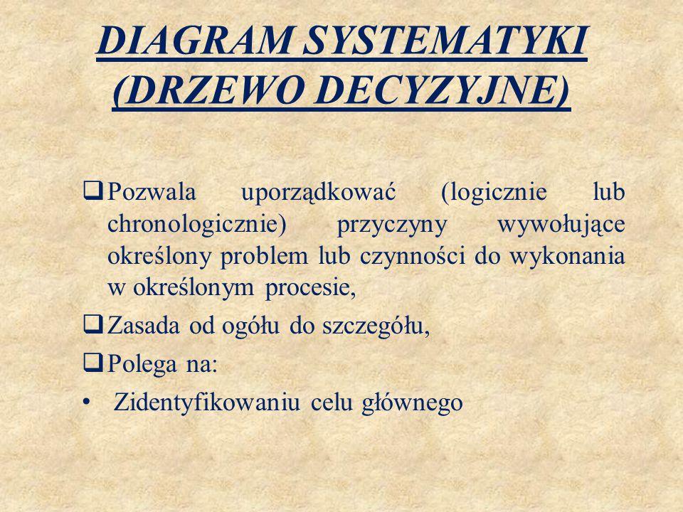 DIAGRAM SYSTEMATYKI (DRZEWO DECYZYJNE) PROCES PODPROCES 1 PODPROCES 2 PODPROCES 3 FUNKCJA 1.1 FUNKCJA 1.2 FUNKCJA 2.1 FUNKCJA 2.2 FUNKCJA 3.1 FUNKCJA 3.2
