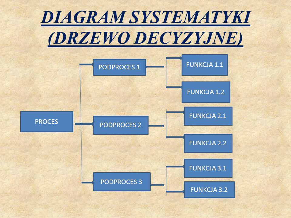DIAGRAM MACIERZOWY  Umożliwia przedstawienie zależności między co najmniej dwoma zbiorami elementów, np.