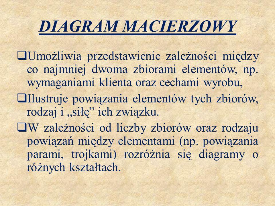DIAGRAM MACIERZOWY B4 B3 B2 B1 A1A2A3A4C1C2C3C4 D1 D2 D3 D4