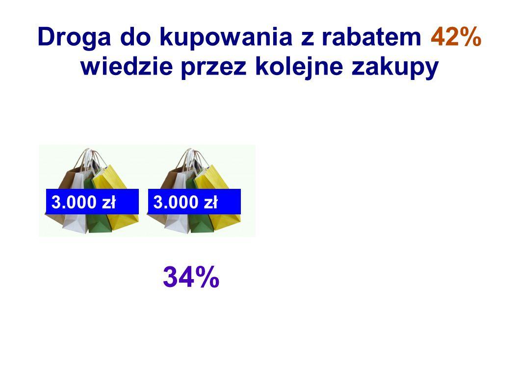 Droga do kupowania z rabatem 42% wiedzie przez kolejne zakupy 38% 3.000 zł