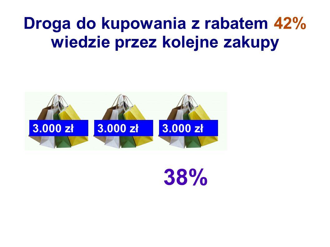 42% Droga do kupowania z rabatem 42% wiedzie przez kolejne zakupy 3.000 zł NA ZAWSZE