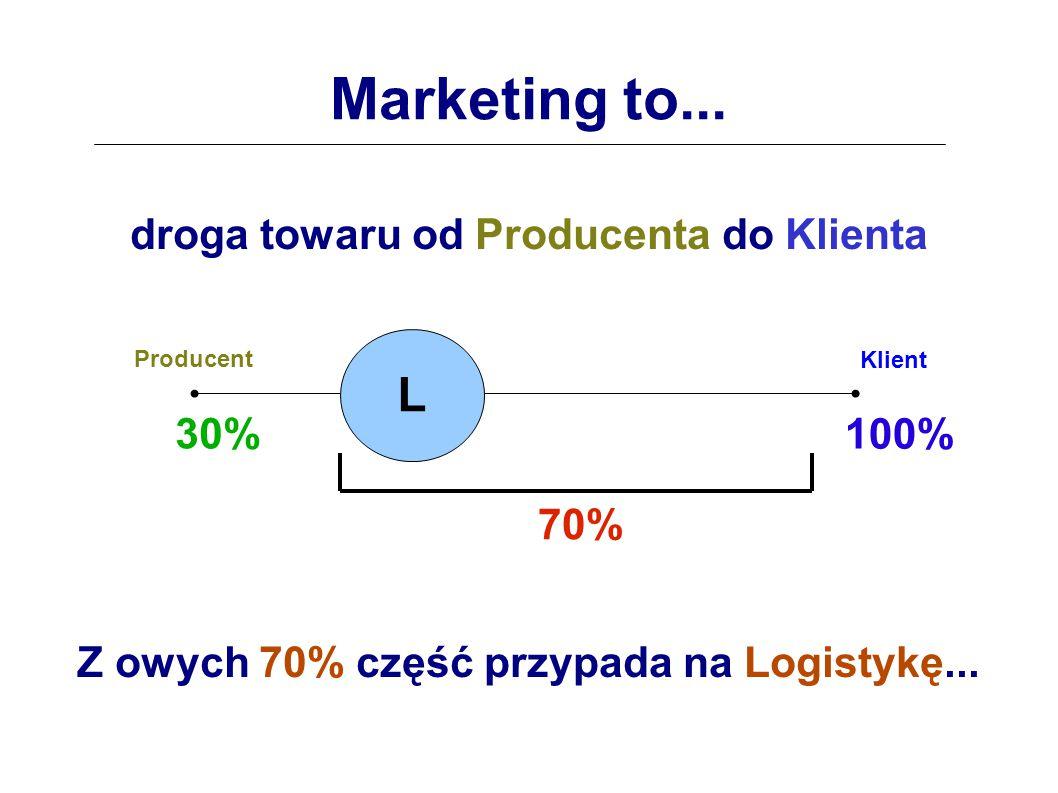 Marketing to...droga towaru od Producenta do Klienta...na Reklamę...
