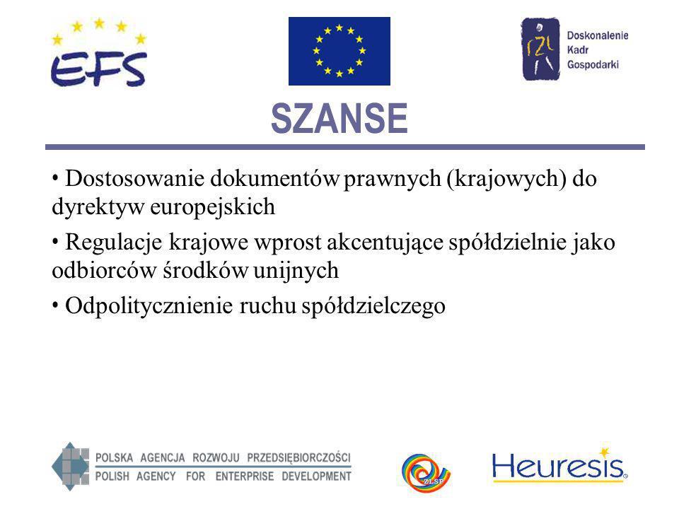 SZANSE Możliwość tworzenia spółdzielni europejskich Przedstawicielstwo na arenie międzynarodowej zapisane w prawie Możliwość głosowania udziałami/ kapitałem