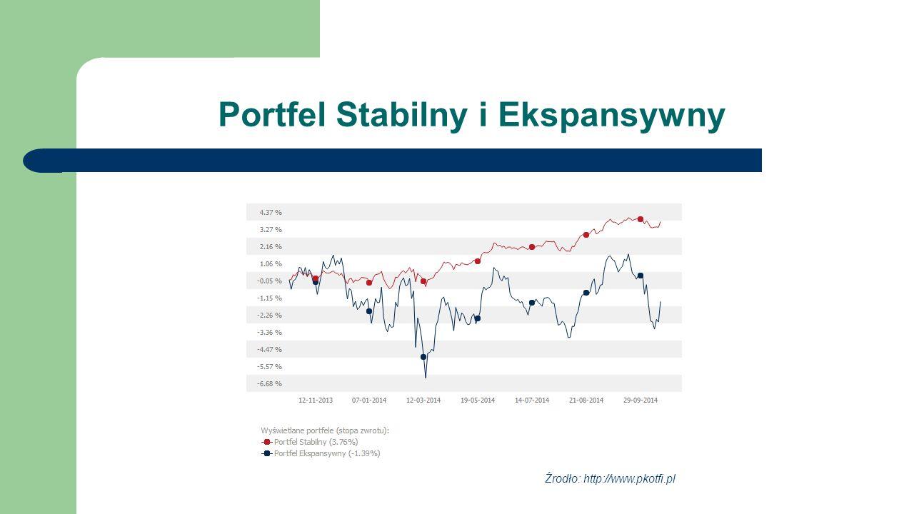 Portfel Stabilny i Ekspansywny Portfel StabilnyPortfel Ekspansywny Źrodło: http://www.pkotfi.pl