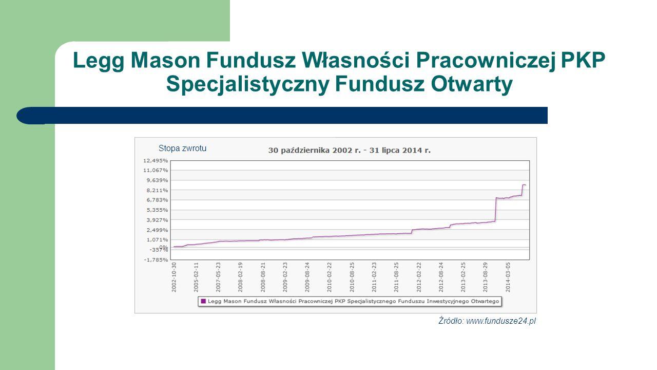 Specjalistyczny Fundusz Inwestycyjny Otwarty Telekomunikacji Polskiej Źródło: www.pioneer.com.pl www.fundusze24.pl Stopa zwrotu