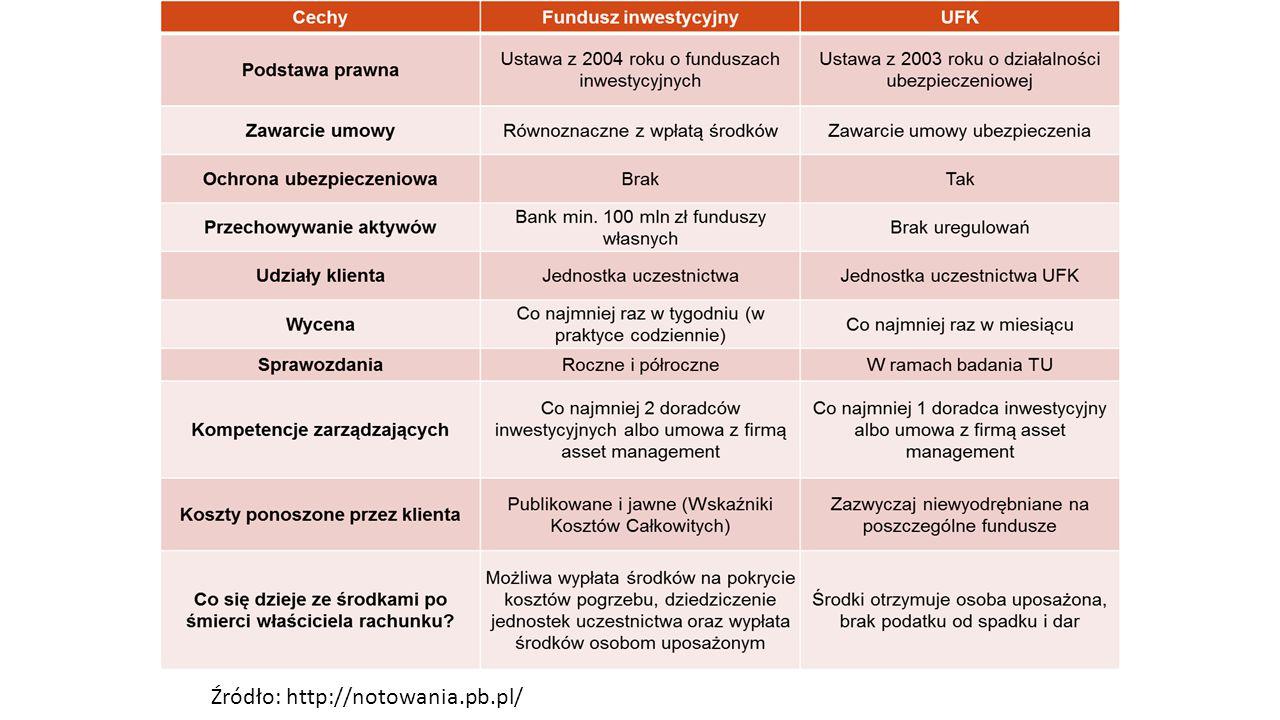 Instrumenty funduszy inwestycyjnych Tomasz Stojanov Agata Furmaniak 47