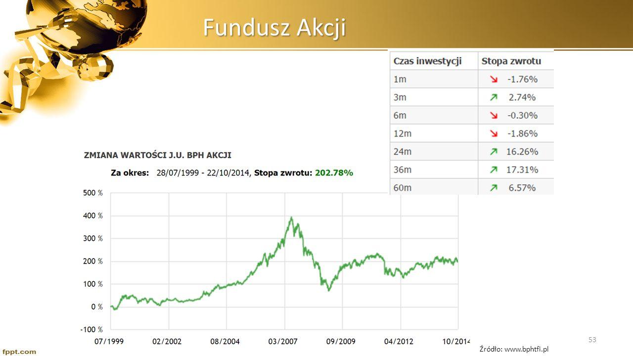 Fundusz Obligacji Źródło: www.bphtfi.pl 54