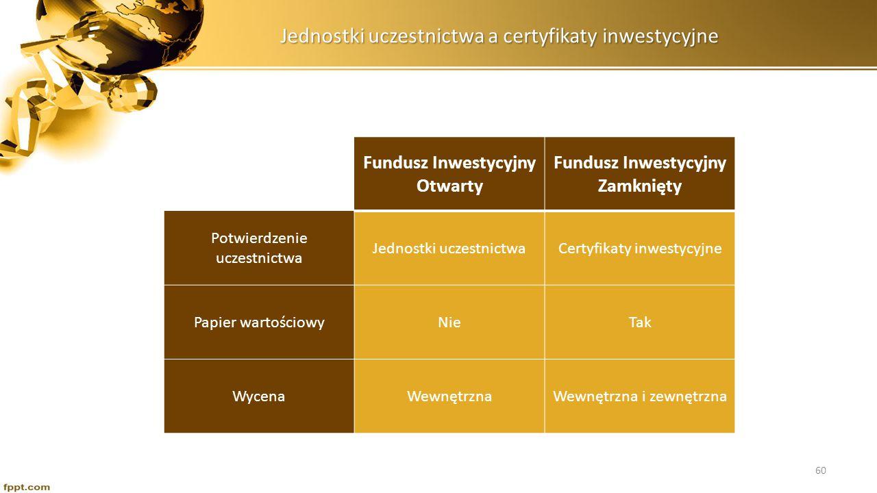 Jednostki uczestnictwa a certyfikaty inwestycyjne Fundusz Inwestycyjny Otwarty Fundusz Inwestycyjny Zamknięty PodzielnośćTakNie Ilość uczestnikówNieograniczonaOgraniczona Wycofanie środkówDowolneOgraniczone 61