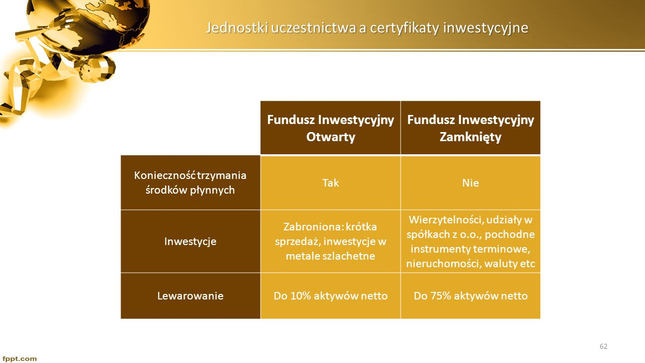 UFK – Ubezpieczeniowe fundusze kapitalowe Zbiorowe lokowanie pieniędzy Ubezpieczenie na życie Fundusz Inwestycyjny Ubezpieczyciel Lokaty i Bony Obligacje Akcje Pozostałe Ubezpieczenie 63