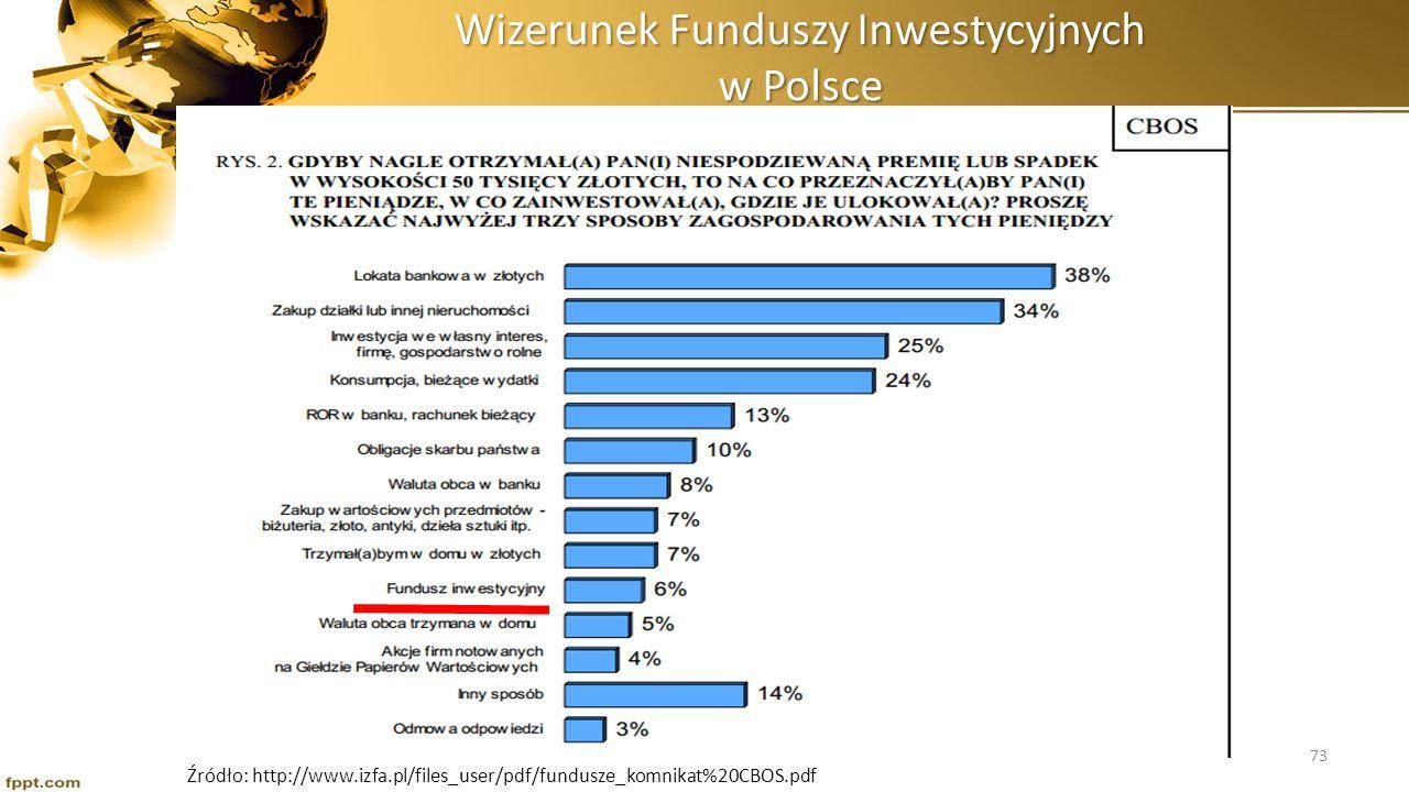 Źródło: http://www.izfa.pl/files_user/pdf/fundusze_komnikat%20CBOS.pdf 74