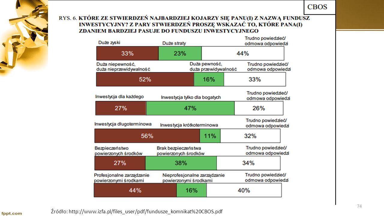 Wizerunek Funduszy Inwestycyjnych w Polsce Źródło: http://www.izfa.pl/files_user/pdf/fundusze_komnikat%20CBOS.pdf 75