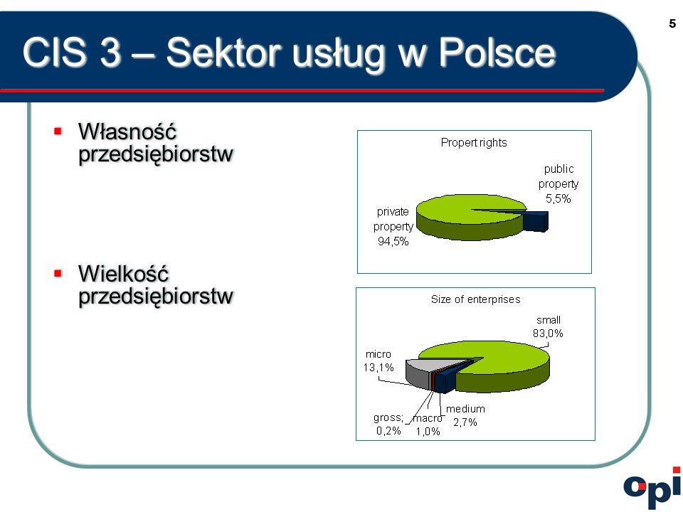 6 CIS 3 – Sektor usług w Polsce  22% przedsiębiorstw sektora usług wprowadziło innowacje  17,1% przedsiębiorstw sektora przemysłowego wprowadziło innowacje  Nauka i przedsiębiorstwa z branży usług finansowych  Porównanie UE 15  Sektor usług – 36%  Działalność innowacyjna w sektorze usług niższa niż w sektorze przemysłowym  22% przedsiębiorstw sektora usług wprowadziło innowacje  17,1% przedsiębiorstw sektora przemysłowego wprowadziło innowacje  Nauka i przedsiębiorstwa z branży usług finansowych  Porównanie UE 15  Sektor usług – 36%  Działalność innowacyjna w sektorze usług niższa niż w sektorze przemysłowym
