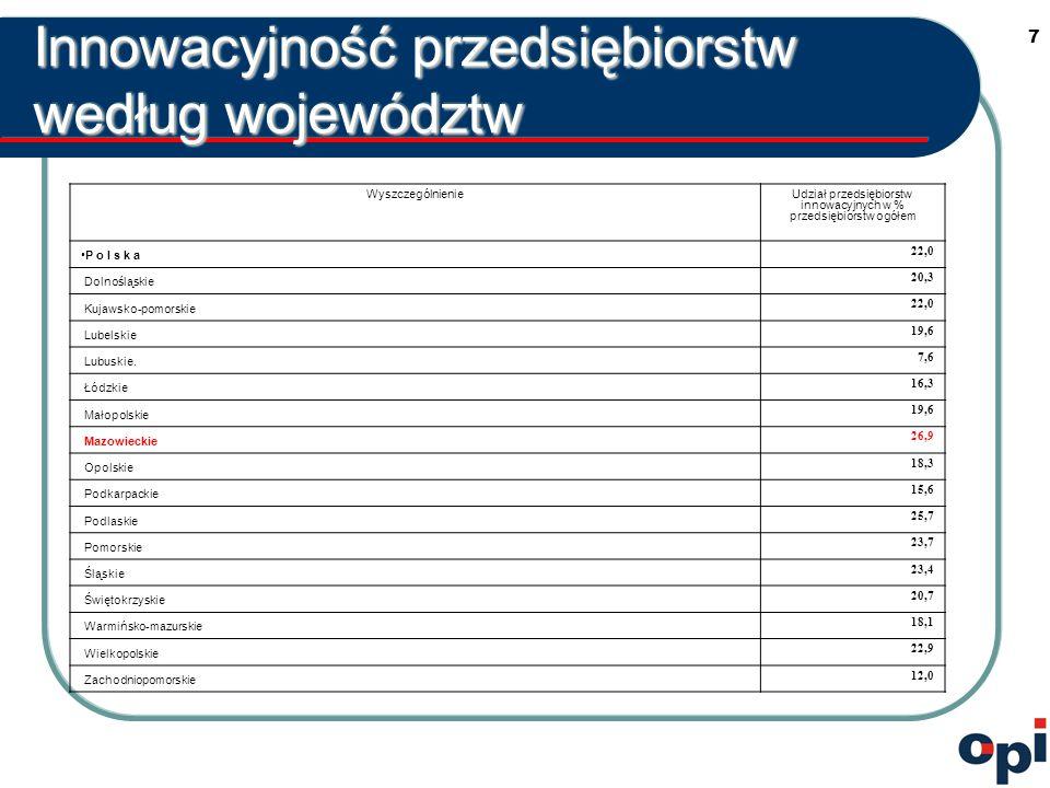 8 CIS 3 – Sektor usług w Polsce Polska  Innowacje procesowe – 10,1%  Innowacje produktowe – 4,5%  Innowacje proces-produkt – 7,4% UE 15/ Irlandia, WB, Luxemburg  Innowacje procesowe – 11%  Innowacje produktowe – 5%  Innowacje proces-produkt – 20%