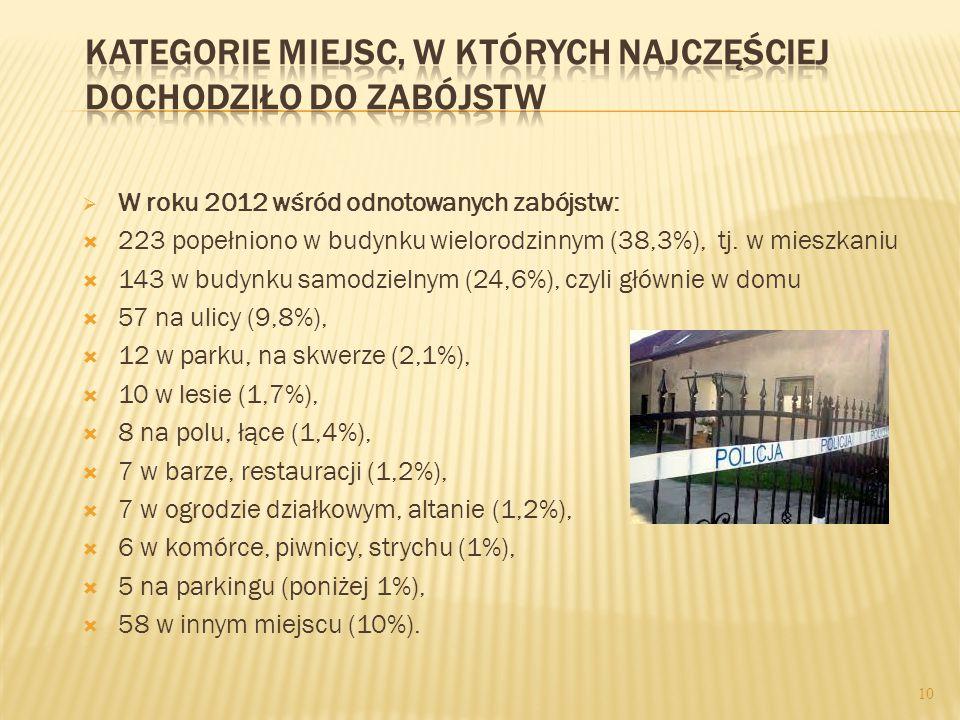  W roku 2012 wśród odnotowanych zabójstw:  223 popełniono w budynku wielorodzinnym (38,3%), tj.
